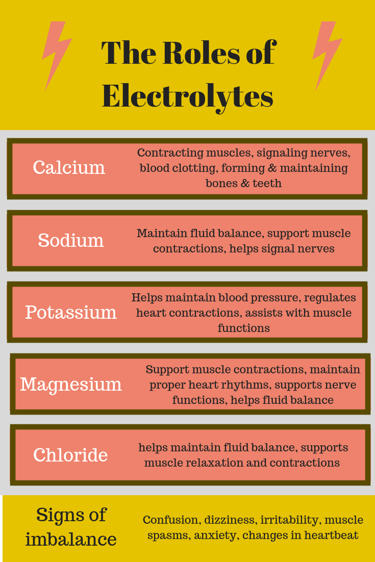 Electrolytes Runners Need